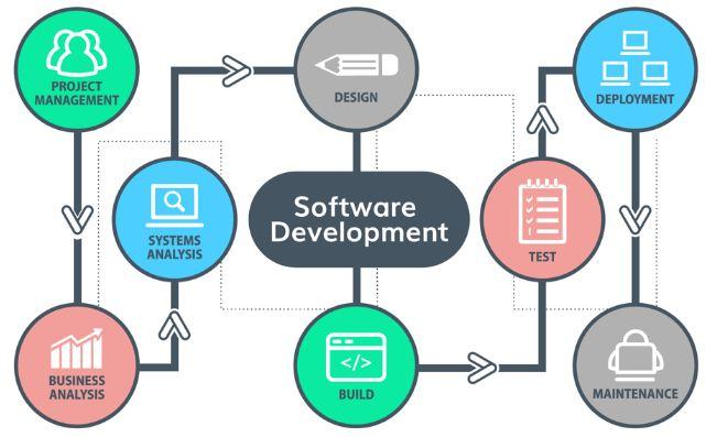 Quy trình của dịch vụ lập trình phần mềm