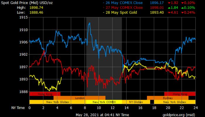 Phần mềm dự đoán giá vàng trong và ngoài nước - Gold Price Live
