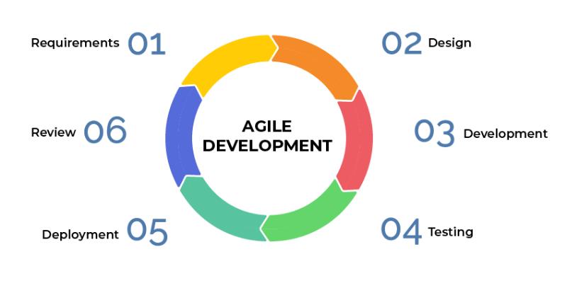 mô hình agile